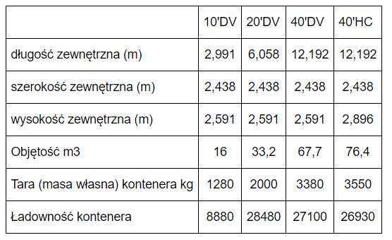 Masywnie Rodzaje kontenerów morskich EP94
